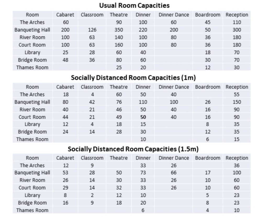 image of chart of socially distanced room capacities now that business events are allowed again